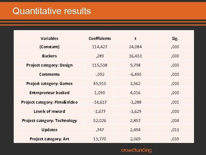 Quantitative results Variables Coefficients t Sig. (Constant) 114, 427 24, 084 , 000 Backers