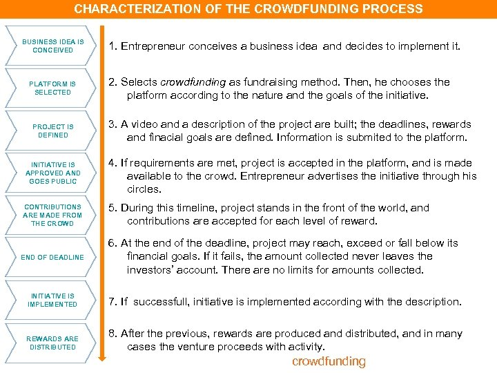 CHARACTERIZATION OF THE CROWDFUNDING PROCESS Definition BUSINESS IDEA IS CONCEIVED PLATFORM IS SELECTED PROJECT