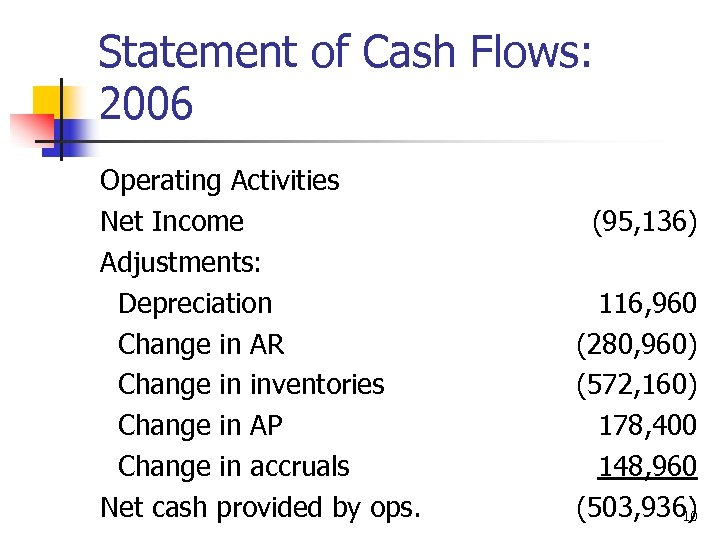 Statement of Cash Flows: 2006 Operating Activities Net Income Adjustments: Depreciation Change in AR
