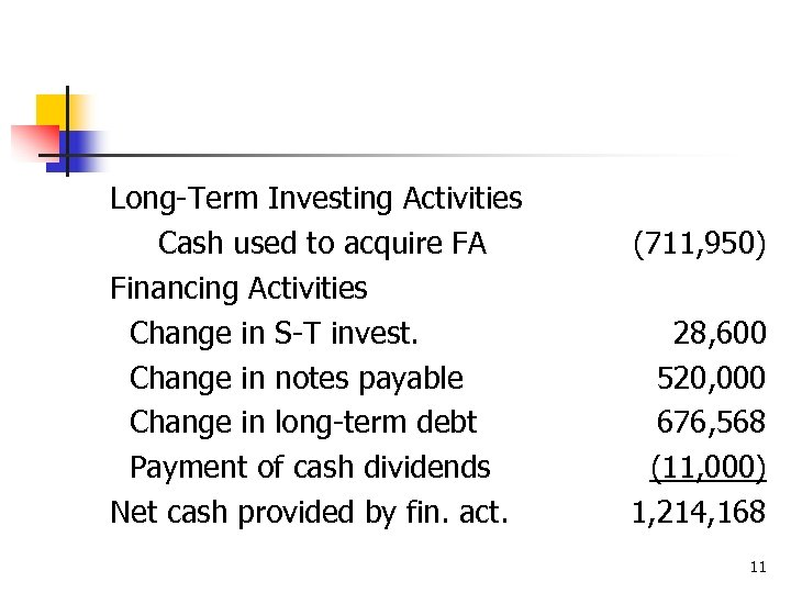 Long-Term Investing Activities Cash used to acquire FA Financing Activities Change in S-T invest.