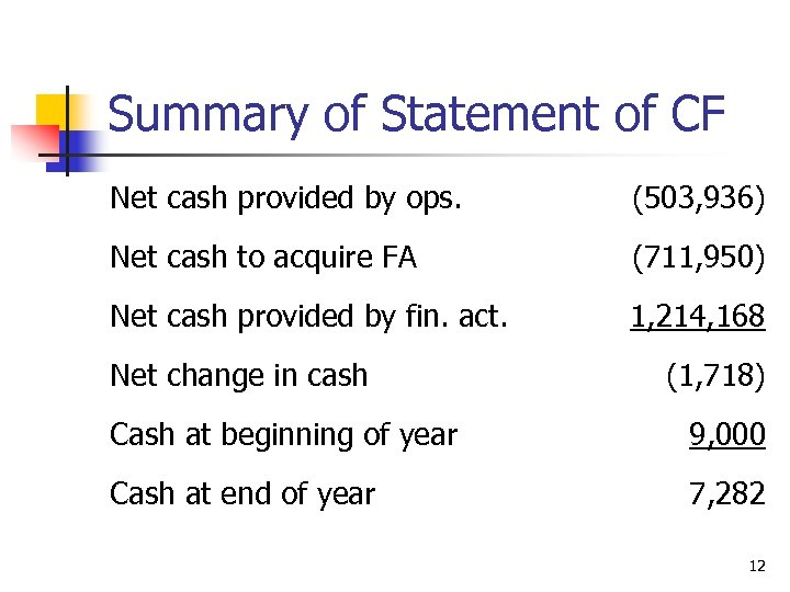 Summary of Statement of CF Net cash provided by ops. (503, 936) Net cash