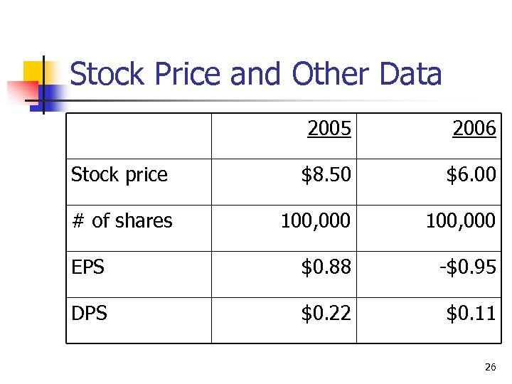 Stock Price and Other Data 2005 2006 Stock price $8. 50 $6. 00 #