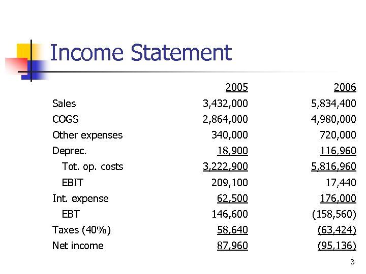 Income Statement 2005 2006 Sales 3, 432, 000 5, 834, 400 COGS 2, 864,