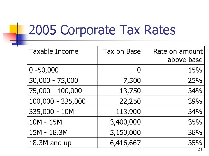 2005 Corporate Tax Rates Taxable Income Tax on Base Rate on amount above base