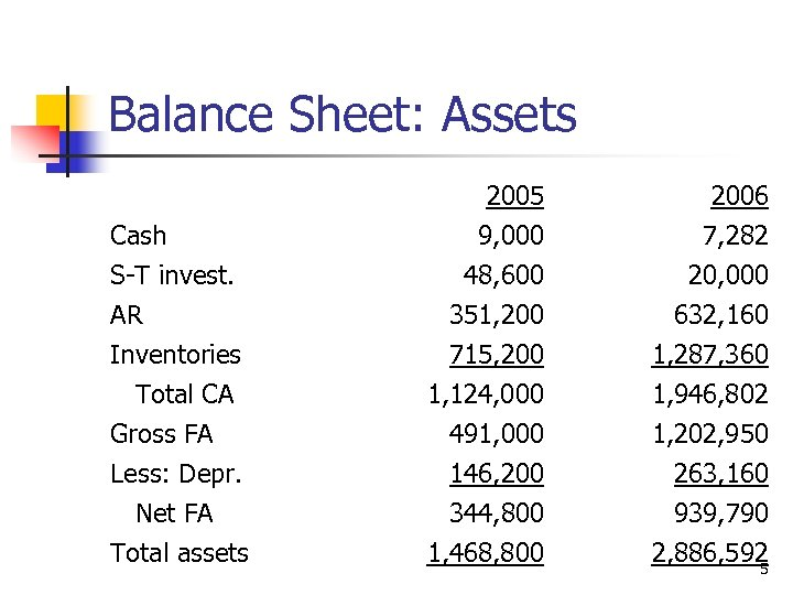 Balance Sheet: Assets Cash S-T invest. AR Inventories Total CA Gross FA Less: Depr.