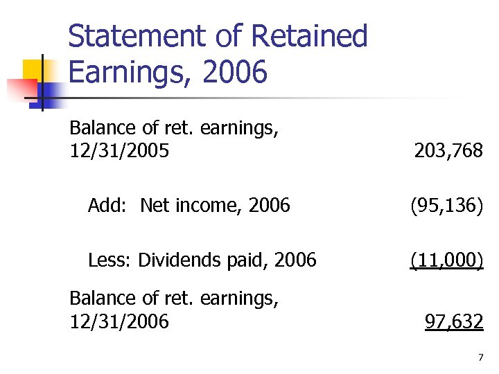 Statement of Retained Earnings, 2006 Balance of ret. earnings, 12/31/2005 203, 768 Add: Net