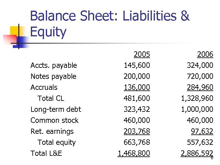 Balance Sheet: Liabilities & Equity Accts. payable Notes payable Accruals Total CL Long-term debt