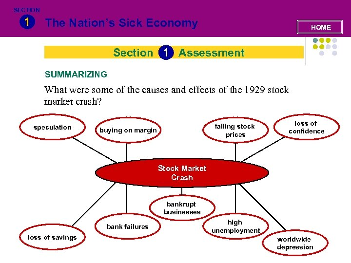 SECTION 1 The Nation's Sick Economy HOME Section 1 Assessment SUMMARIZING What were some