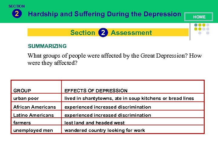SECTION 2 Hardship and Suffering During the Depression HOME Section 2 Assessment SUMMARIZING What