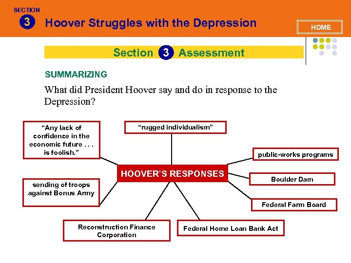SECTION 3 Hoover Struggles with the Depression HOME Section 3 Assessment SUMMARIZING What did