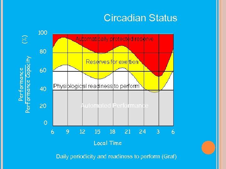 (%) Circadian Status 100 Performance ______ Performance Capacity 80 60 40 20 Automated Performance
