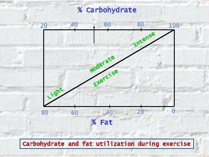 % Carbohydrate 40 20 80 60 100 e ns e t In e de