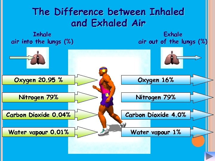The Difference between Inhaled and Exhaled Air Inhale air into the lungs (%) Exhale