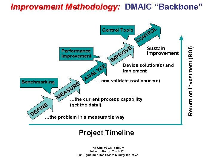 "Improvement Methodology: DMAIC ""Backbone"" L RO T Control Tools Performance Improvement R P IM"