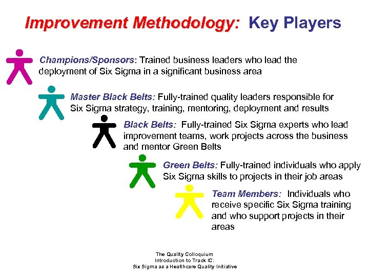 Improvement Methodology: Key Players Champions/Sponsors: Trained business leaders who lead the deployment of Six
