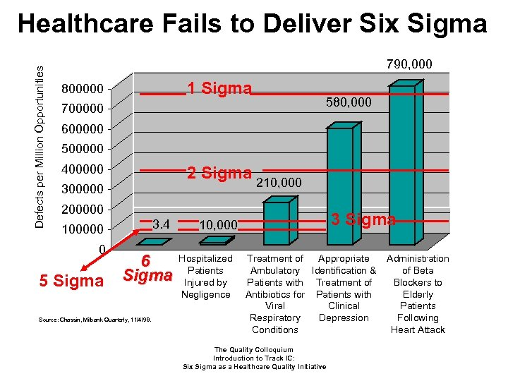 Defects per Million Opportunities Healthcare Fails to Deliver Six Sigma 790, 000 1 Sigma