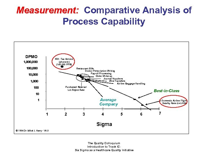 Measurement: Comparative Analysis of Process Capability DPMO IRS - Tax Advice (phone-in) (140, 000