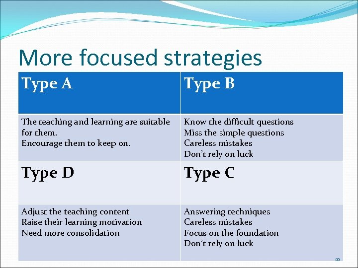 More focused strategies Type A Type B The teaching and learning are suitable for