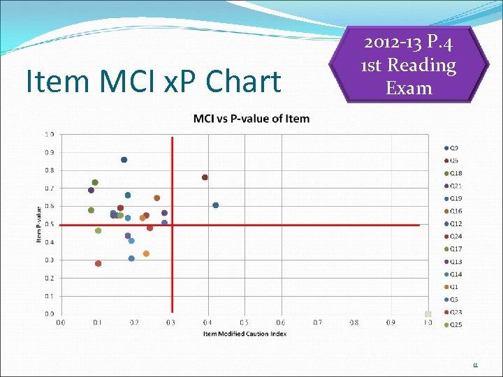 Item MCI x. P Chart 2012 -13 P. 4 1 st Reading Exam 11