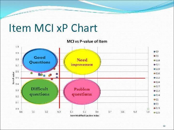 Item MCI x. P Chart Need improvement Difficult questions Problem questions 12