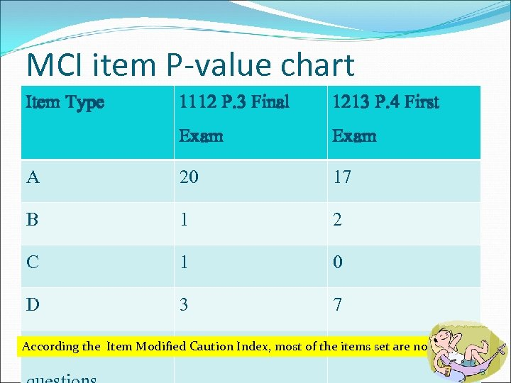MCI item P-value chart Item Type 1112 P. 3 Final 1213 P. 4 First
