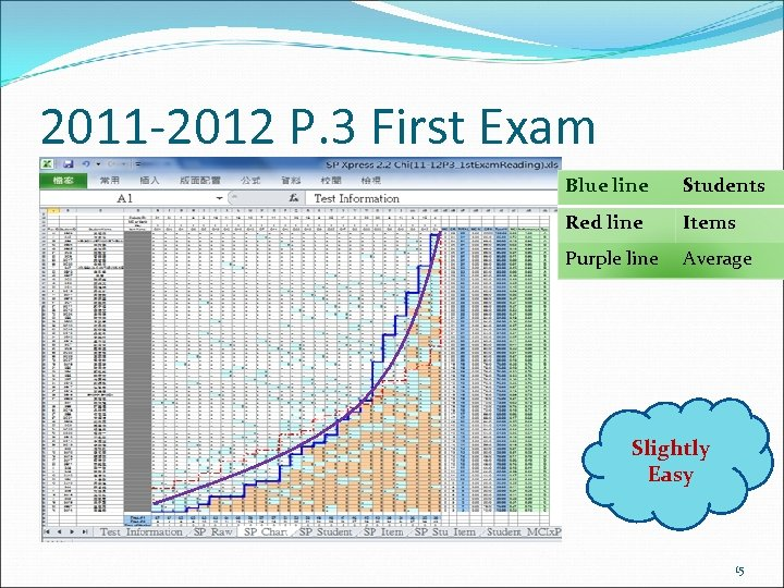 2011 -2012 P. 3 First Exam Blue line Students Red line Items Purple line