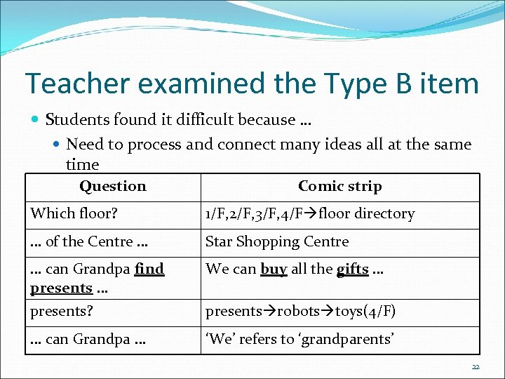 Teacher examined the Type B item Students found it difficult because … Need to