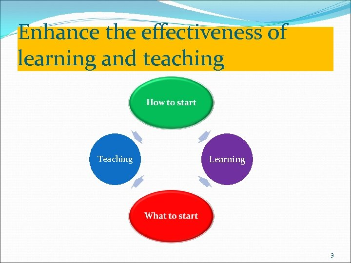 Enhance the effectiveness of learning and teaching Curriculum Learning Teaching Assessment 3