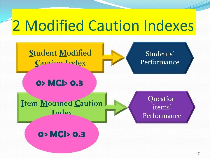 2 Modified Caution Indexes Student Modified Caution Index Students' Performance 0> MCI> 0. 3