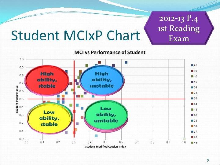 Student MCIx. P Chart 2012 -13 P. 4 1 st Reading Exam 9