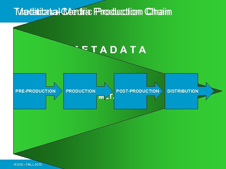 Traditional Media Production Chain Metadata-Centric Production Chain METADATA PRE-PRODUCTION IS 202 – FALL 2003
