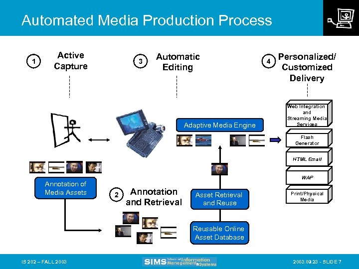 Automated Media Production Process 1 Active Capture 3 Automatic Editing Adaptive Media Engine 4