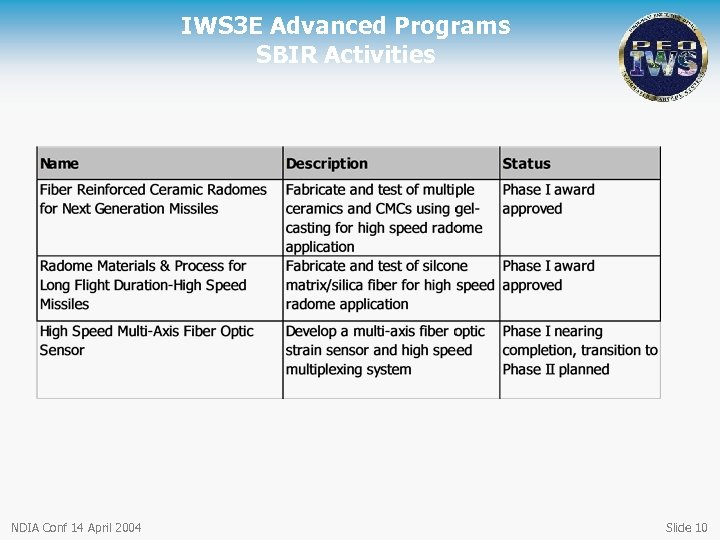 IWS 3 E Advanced Programs SBIR Activities NDIA Conf 14 April 2004 Slide 10