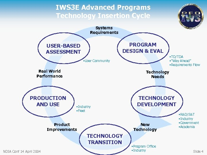 IWS 3 E Advanced Programs Technology Insertion Cycle Systems Requirements PROGRAM DESIGN & EVAL