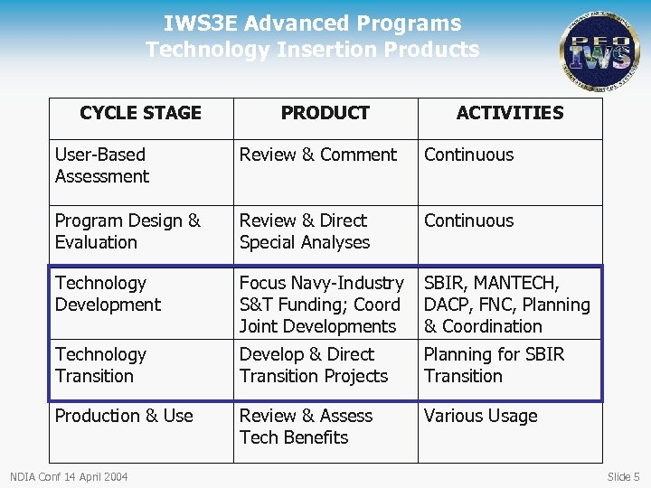 IWS 3 E Advanced Programs Technology Insertion Products CYCLE STAGE PRODUCT ACTIVITIES User-Based Assessment