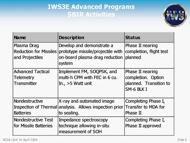IWS 3 E Advanced Programs SBIR Activities NDIA Conf 14 April 2004 Slide 8