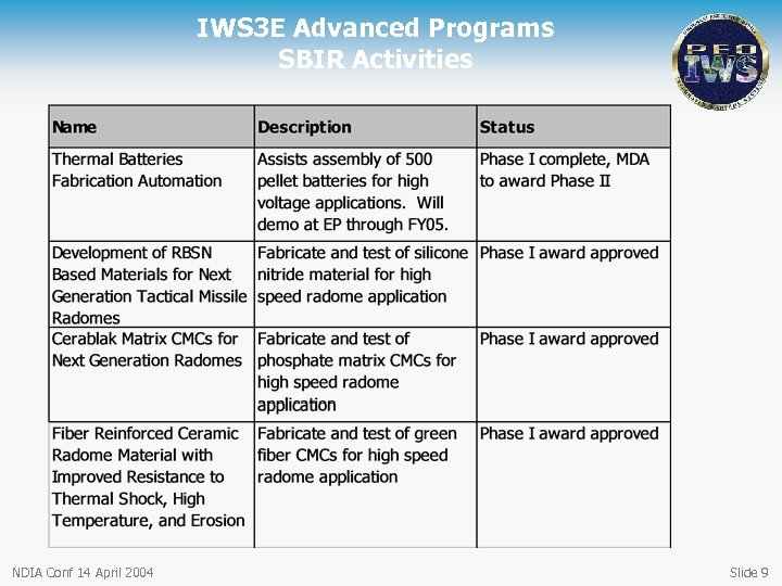 IWS 3 E Advanced Programs SBIR Activities NDIA Conf 14 April 2004 Slide 9