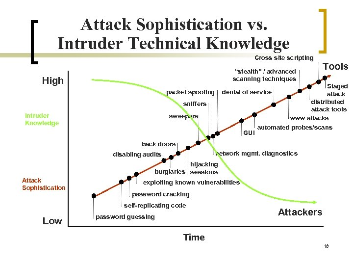 """Attack Sophistication vs. Intruder Technical Knowledge Cross site scripting """"stealth"""" / advanced scanning techniques"""