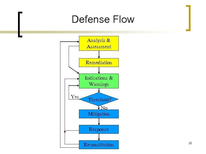Defense Flow Analysis & Assessment Remediation Indications & Warnings Yes Threshold? No Mitigation Response