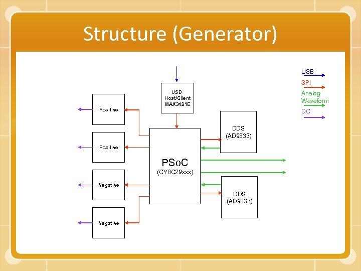Structure (Generator) USB SPI Positive USB Host/Client MAX 3421 E Analog Waveform DC DDS