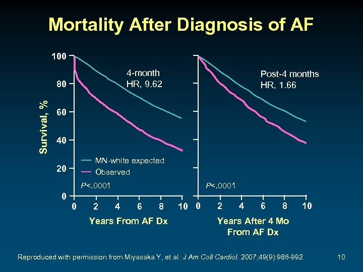 Mortality After Diagnosis of AF 100 4 -month HR, 9. 62 Survival, % 80
