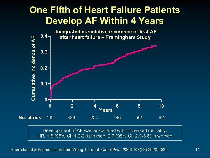 Cumulative Incidence of AF One Fifth of Heart Failure Patients Develop AF Within 4