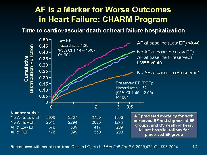 AF Is a Marker for Worse Outcomes in Heart Failure: CHARM Program Cumulative Distribution