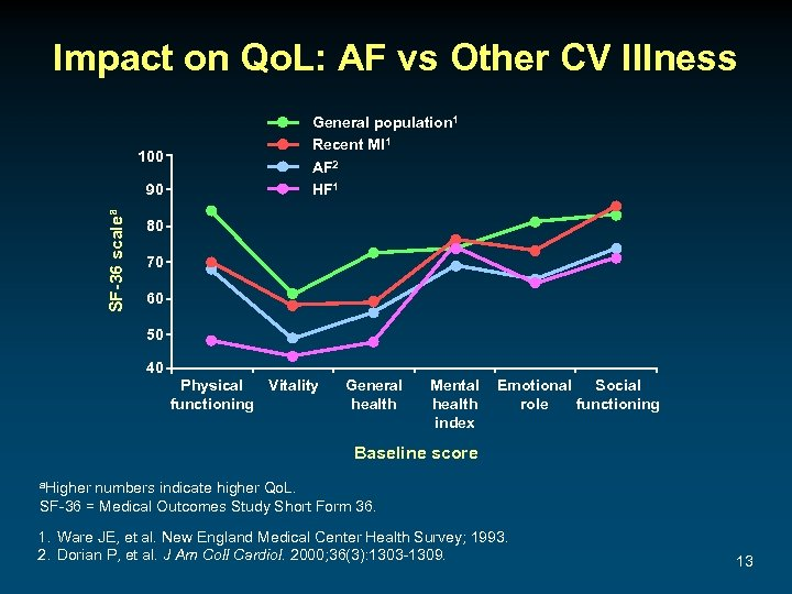 Impact on Qo. L: AF vs Other CV Illness 100 SF-36 scalea 90 General