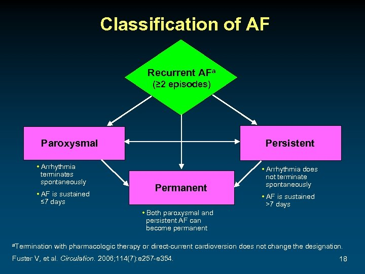 Classification of AF Recurrent AFa (≥ 2 episodes) Paroxysmal • Arrhythmia terminates spontaneously •