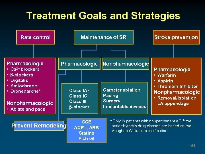 Treatment Goals and Strategies Rate control Pharmacologic • • • Ca 2+ blockers -blockers