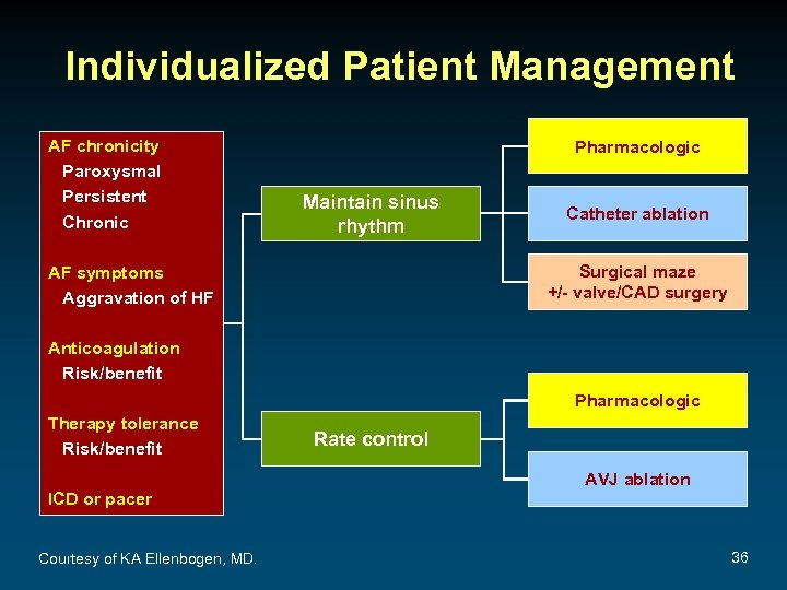 Individualized Patient Management AF chronicity Paroxysmal Persistent Chronic Pharmacologic Maintain sinus rhythm Catheter ablation