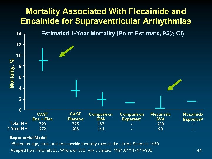 Mortality Associated With Flecainide and Encainide for Supraventricular Arrhythmias Estimated 1 -Year Mortality (Point