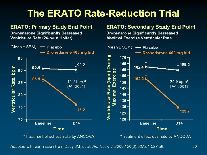The ERATO Rate-Reduction Trial ERATO: Secondary Study End Point Dronedarone Significantly Decreased Ventricular Rate