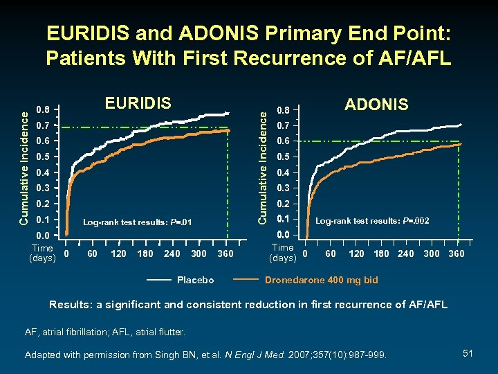 EURIDIS 0. 8 Cumulative Incidence EURIDIS and ADONIS Primary End Point: Patients With First